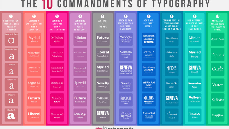 The 10 Commandments of Typography by Evan Brown