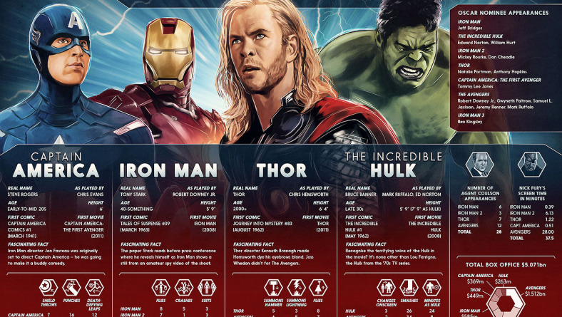 Facts and Figurs from the Marvel Cinematic Universe
